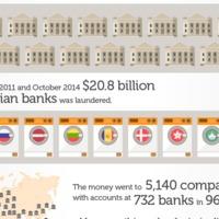 Így fehérített ki milliárdokat az orosz pénzmosoda