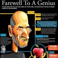 Infografika Steve Jobs életéről, munkásságáról