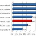 Budapest-vidék ellentét a választók szemében