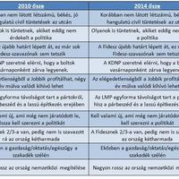 2010 őszétől 2014 őszéig