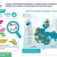 Megindult a régió gazdasága - javult a fizetésképtelenségi mutató