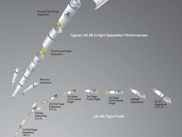 Kína elindította a Gaofen-14 földmérő és térképező műholdat.