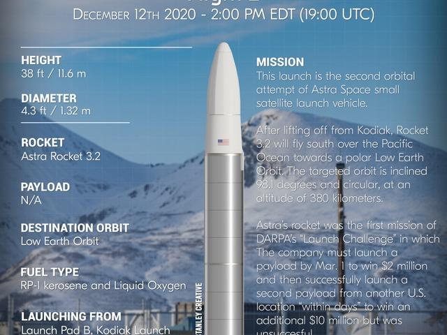 Második nekifutásra sikeresen elérte az orbitális pályát az Astra Rocket 3.2