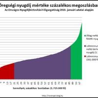 Nyugdíjak megoszlása