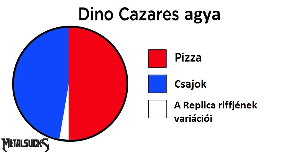 dino-brain-pie-chart.jpg