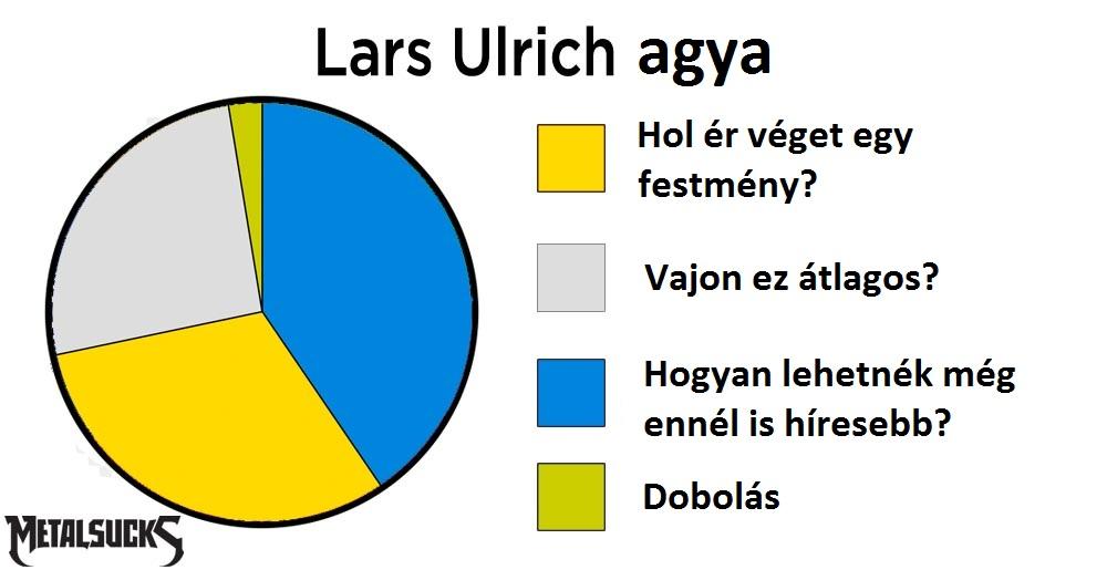 lars-brain-pie-chart.jpg