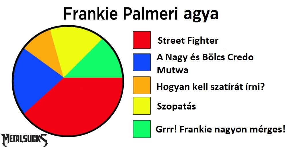 palmeri-brain-pie-chart.jpg