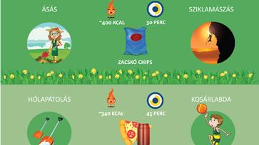 Mennyi kalóriát éget el a kertészkedés? (Infografika)