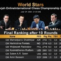 Mamedyarov wins the Sharjah Chess World Championship of Stars