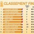 Végeredménnyel -  2019 Grand Chess Tour -  2019-05-08 - 11 Cote d'Ivoire Rapid & Blitz - Az összetett verseny  győztese: Magnus Carlsen 26,5, II. -III.: Hikaru Nakamura és Maxime Vachier-Lagrave 23-23 ponttal