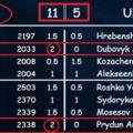 LIVE! - 17:00 -  2020-07-28 - HelloSakk: Magyarország 11-5 Ukrajna U-16-18 - Online Sakkcsata Fiú és lány fronton