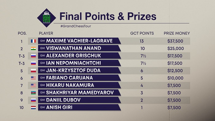 2019_paris_gct_final_points_prizes.jpg