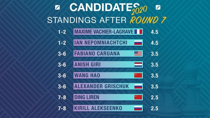 candidates-standings.jpg