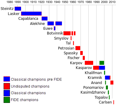 a_chart_showing_the_official_world_chess_champion_title_holders_jpg.png