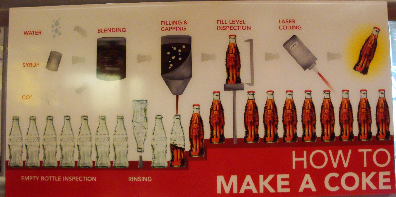 Te tudod, hogy mi a Coca-Cola egyik titkos összetevője?