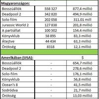 Az utóbbi 50 nap legsikeresebb filmjei a mozikban