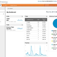 Google Analytics 2011