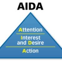 Az AIDA formula és a honlapok