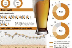 A cseh sörfogyasztásról
