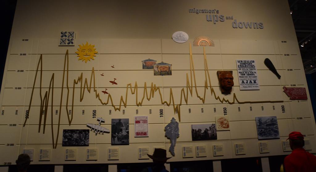 Az orszag migracios tortenete, evszamokkal, kepekkel, rajzokkal, grafikonnal.
