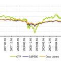 Empirikus tények az OTP részvénnyel kapcsolatban