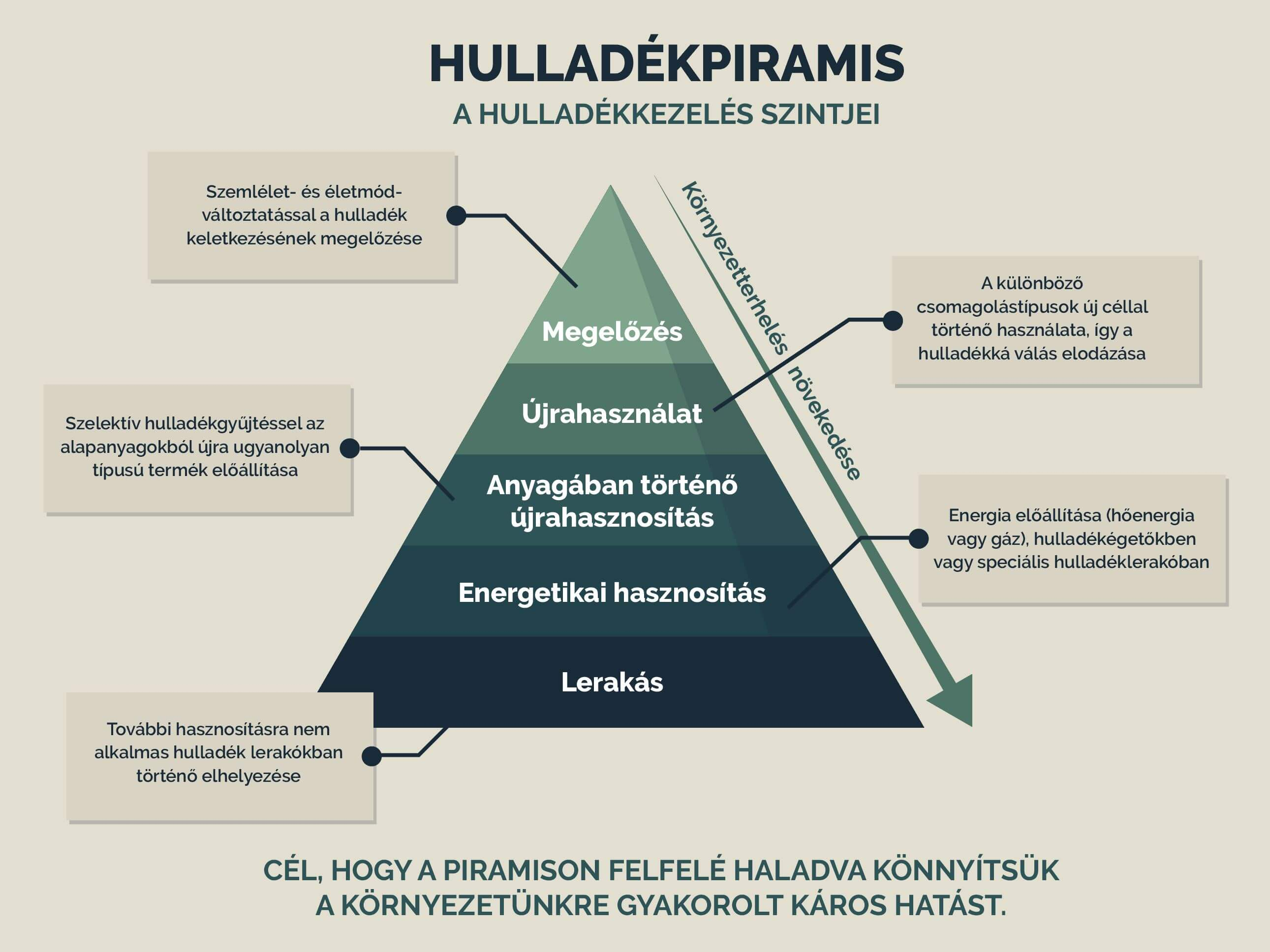 kkg_infografika_hulladekpiramis-1.jpg