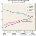 Az SJW-izmus és a politikai gondolkodás tudományos szemszögből - Jonathan Haidt