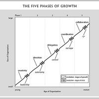 A cégfejlődés stációi: 1 - A vezetési krízis