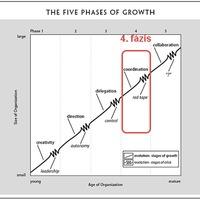 A cégfejlődés stációi: 4 - Bürokrácia krízis
