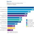 Online vásárlói motivációk és attitűdök - KPMG kutatás alapján