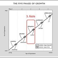 A cégfejlődés stációi: 3 - Kontroll krízis