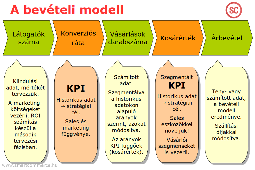 beveteli_modell.png