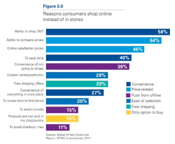 Online vásárlói motivációk és attitűdök – KPMG kutatás alapján