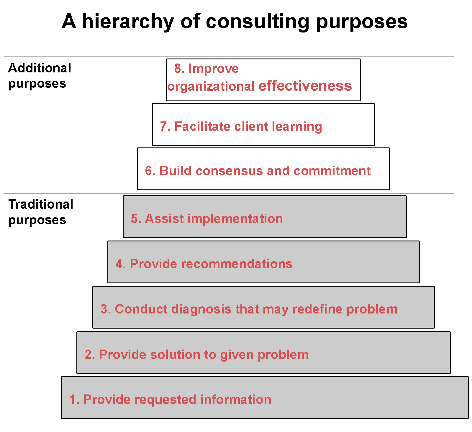 hierarchy_of_consulting_purposes.jpg