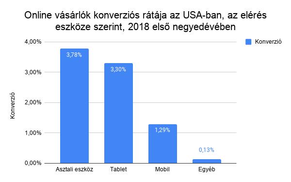 online_vasarlok_konverzios_rataja_az_usa-ban_az_eleres_eszkoze_szerint_2018_elso_negyedeveben.png