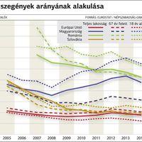 Magyarországon rosszabb a fiatalok helyzete, mint Romániában