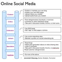 Részvétel a közösségi médiában