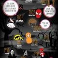 30 év legnépszerűbb Halloween jelmezei