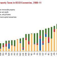 10%-os vagyonadót akar az IMF?