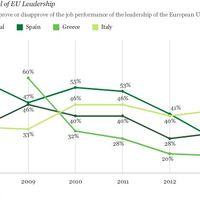 Rosszabbul teljesítenek Európa főnökei