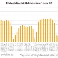 Varga: Siker az elvándorlás