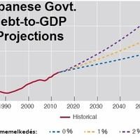 A japánok 1000 billiója