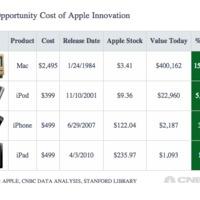 iPhone helyett Apple részvényt kellet volna venned