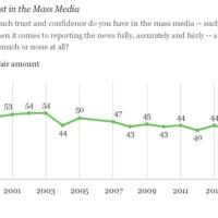 Az amerikaiak kétharmada nem hisz a mainstream médiának