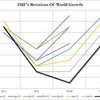 Az IMF még mindig optimista