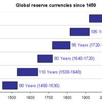 Meddig marad a dollár a világ tartalékvalutája?