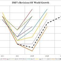 IMF: már nem kell sokat aludni a globális gazdasági fellendülésig