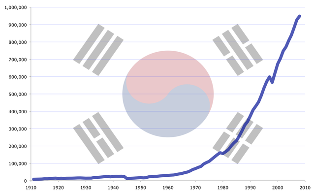 640px-South_Korea's_GDP_(PPP)_growth_from_1911_to_2008.png