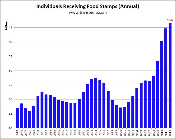 Food-Stamps-Yearly2012.jpg