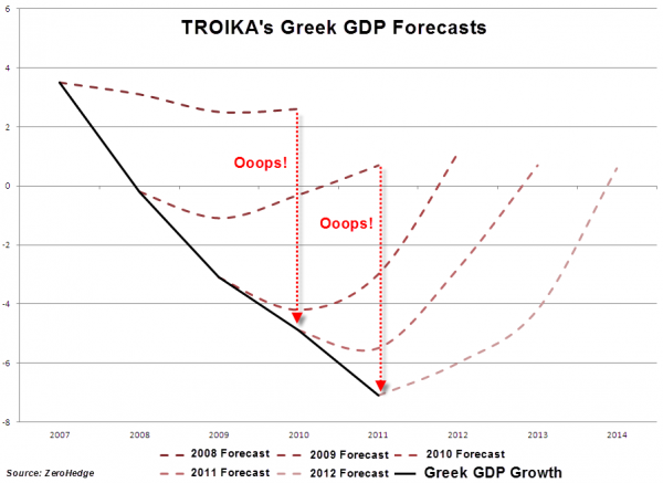 Greece GDP troika_0.png